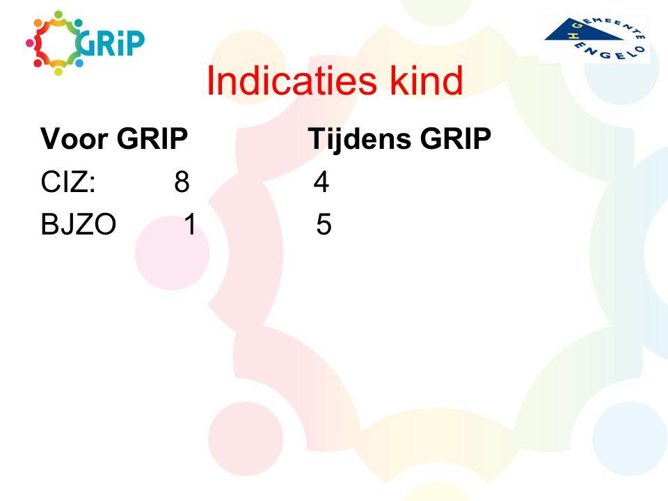 Indicaties kind Voor GRIPTijdens GRIP CIZ:8 4 BJZO 1 5