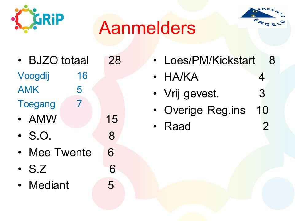 Aanmelders BJZO totaal 28 Voogdij16 AMK5 Toegang7 AMW 15 S.O. 8 Mee Twente 6 S.Z 6 Mediant 5 Loes/PM/Kickstart 8 HA/KA 4 Vrij gevest. 3 Overige Reg.in