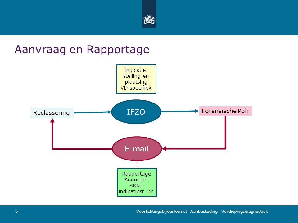 Voorlichtingsbijeenkomst Aanbesteding Verdiepingsdiagnostiek Aanvraag en Rapportage 9 Reclassering IFZO Indicatie- stelling en plaatsing VD-specifiek Forensische Poli Rapportage Anoniem: SKN+ indicatiest.