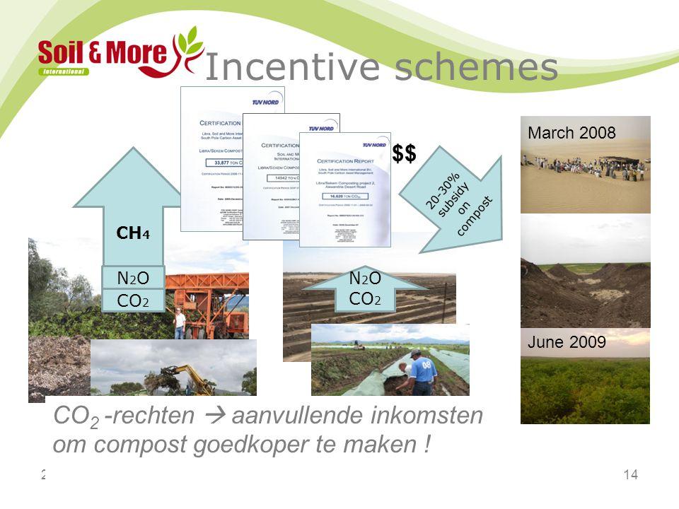 21/07/2014 www.soilandmore.com 14 CH 4 N 2 O CO 2 20-30% subsidy on compost $$ N2ON2O CO 2 March 2008 June 2009 CO 2 -rechten  aanvullende inkomsten