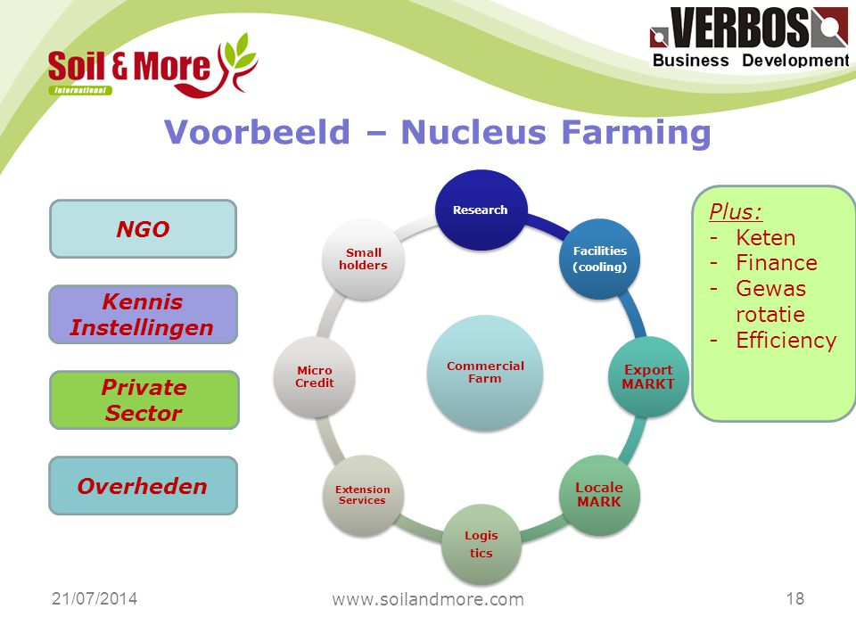 21/07/2014 www.soilandmore.com 18 Voorbeeld – Nucleus Farming Commercial Farm Research Facilities (cooling) Export MARKT Locale MARK Logis tics Extension Services Micro Credit Small holders NGO Overheden Kennis Instellingen Private Sector Plus: -Keten -Finance -Gewas rotatie -Efficiency
