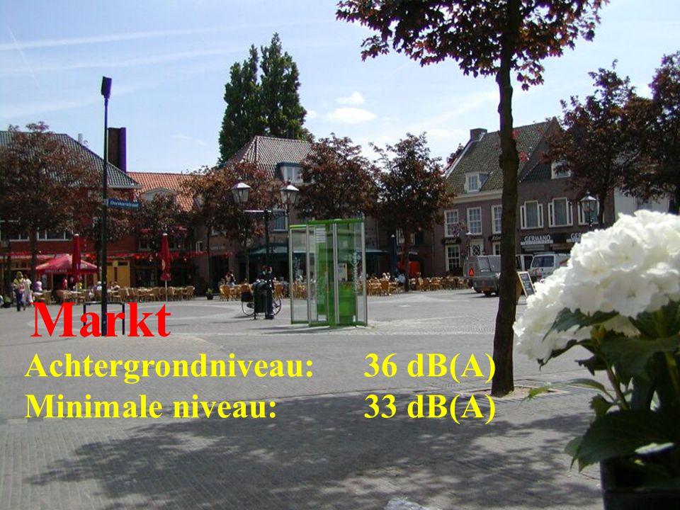 Achtergrondniveau: 36 dB(A) Minimale niveau: 33 dB(A) Markt