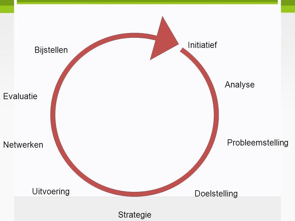 Initiatief Analyse Probleemstelling Strategie Netwerken Doelstelling Evaluatie Uitvoering Bijstellen