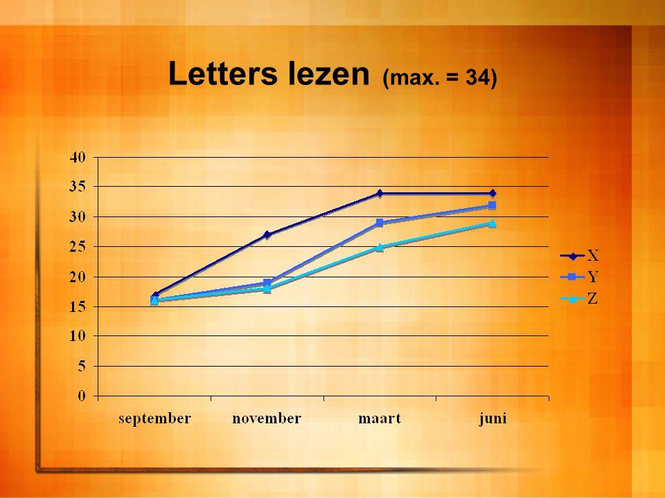 Letters lezen (max. = 34)