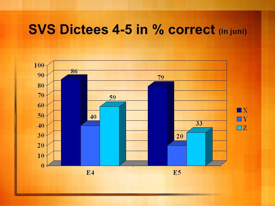 SVS Dictees 4-5 in % correct (in juni)