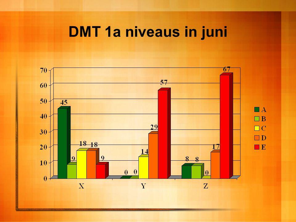 DMT 1a niveaus in juni