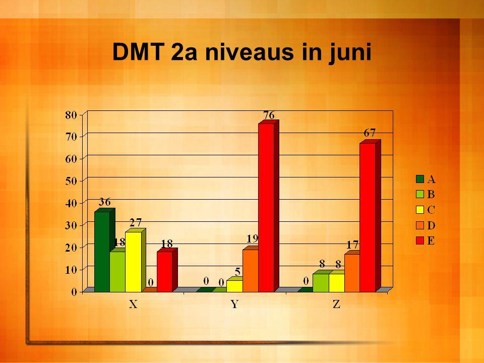 DMT 3a niveaus in juni
