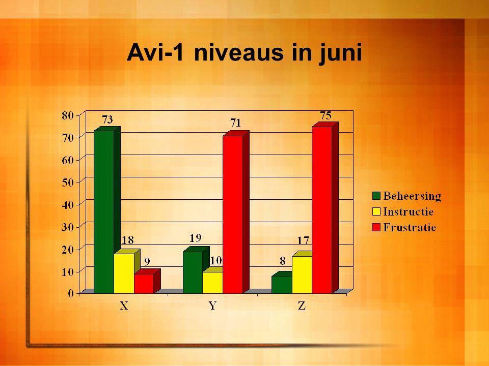 Avi-2 niveaus in juni