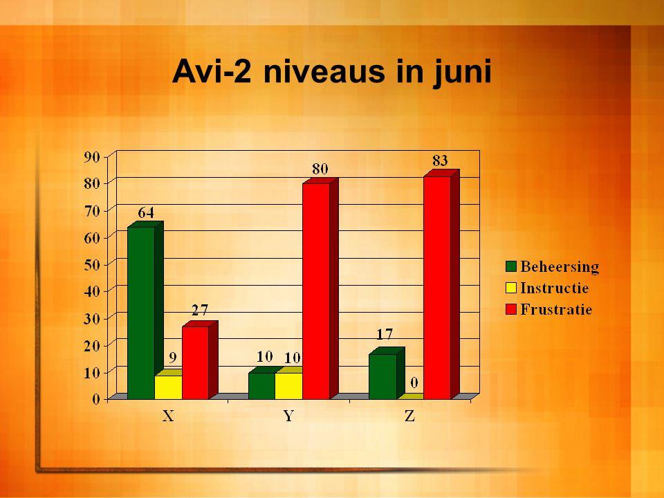 Avi-3 niveaus in juni