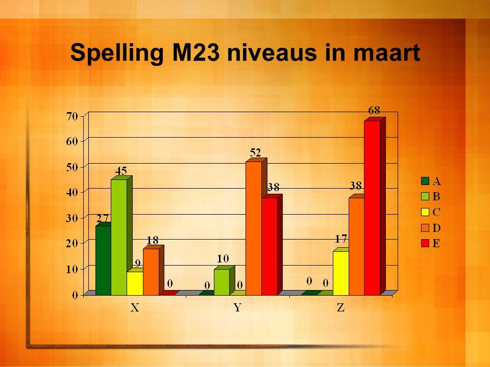 Spelling M23 niveaus in maart