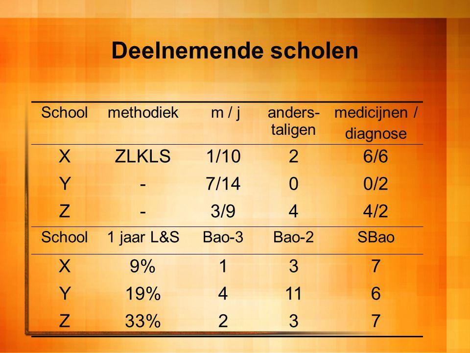 Deelnemende scholen Schoolmethodiek m / janders- taligen medicijnen / diagnose XZLKLS1/1026/6 Y-7/1400/2 Z-3/944/2 School1 jaar L&SBao-3Bao-2SBao X9%1
