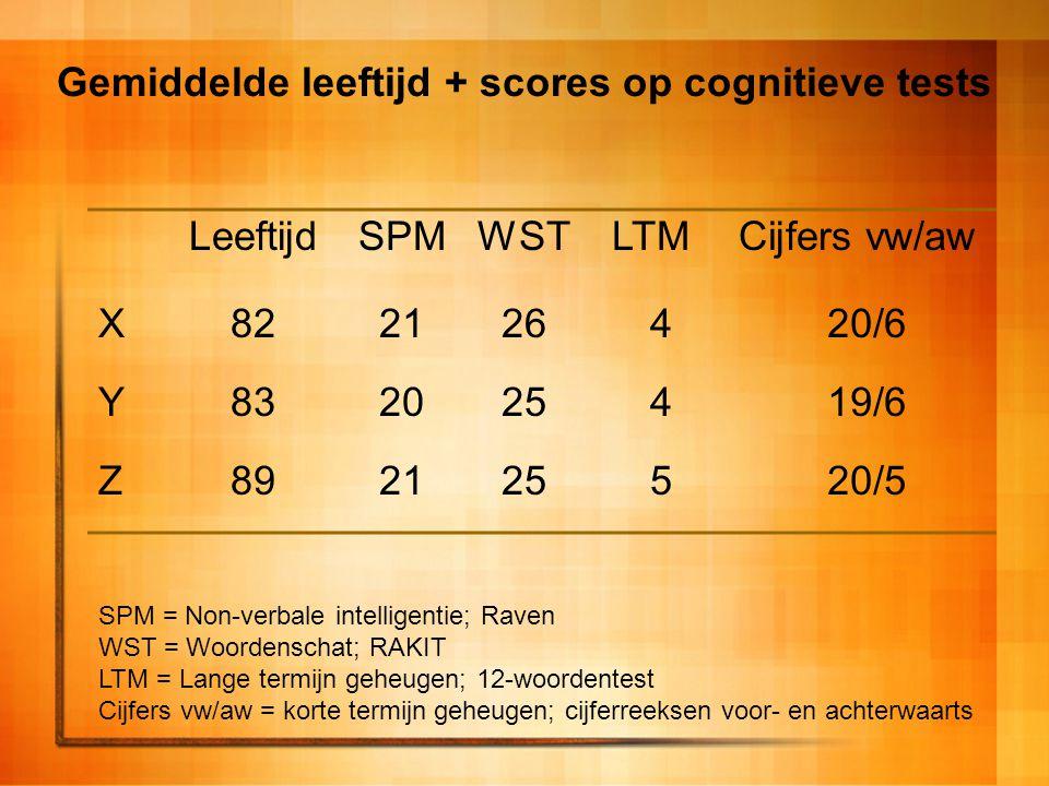 Gemiddelde leeftijd + scores op cognitieve tests LeeftijdSPMWSTLTMCijfers vw/aw X822126420/6 Y832025419/6 Z892125520/5 SPM = Non-verbale intelligentie