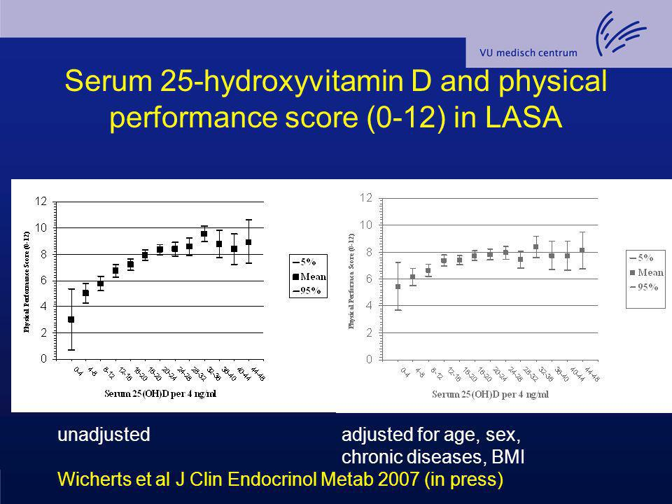 Serum 25-hydroxyvitamin D and physical performance score (0-12) in LASA unadjusted adjusted for age, sex, chronic diseases, BMI Wicherts et al J Clin
