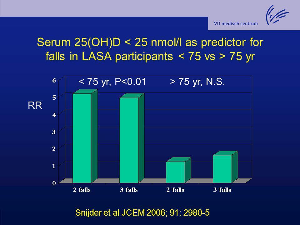 Serum 25(OH)D 75 yr < 75 yr, P<0.01> 75 yr, N.S. RR Snijder et al JCEM 2006; 91: 2980-5