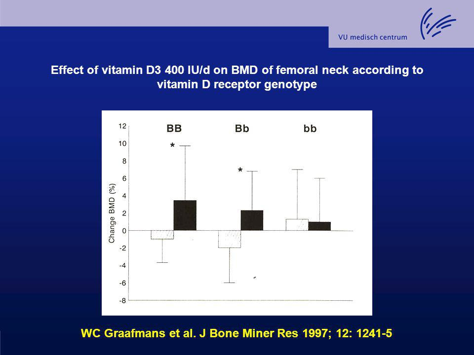 Effect of vitamin D3 400 IU/d on BMD of femoral neck according to vitamin D receptor genotype WC Graafmans et al. J Bone Miner Res 1997; 12: 1241-5