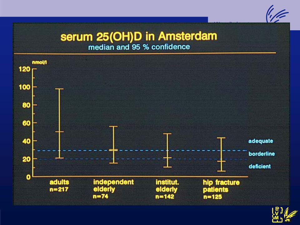 Longitudinal Aging Study Amsterdam (LASA) Vitamin D-status in 1319 participants >65 yr % participants 25-hydroxyvitamin D concentration (nmol/l) Zwolle Oss Amsterdam Germany Belgium North Sea