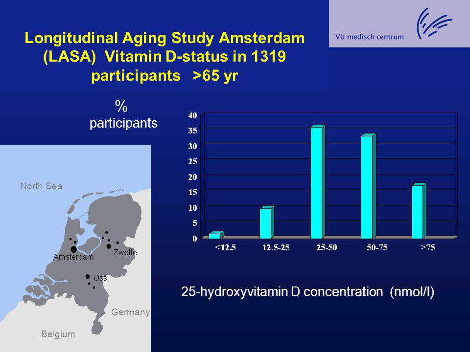 Longitudinal Aging Study Amsterdam (LASA) Vitamin D-status in 1319 participants >65 yr % participants 25-hydroxyvitamin D concentration (nmol/l) Zwoll
