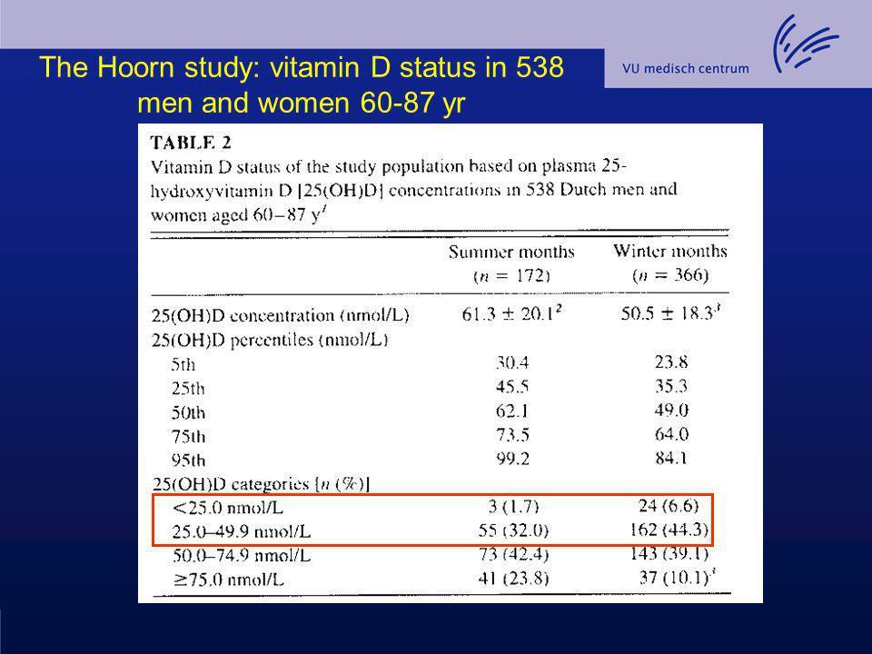 Conclusie (2) Ongeveer 10 % van de fracturen op oudere leeftijd kan worden voorkomen met calcium en vitamine D.