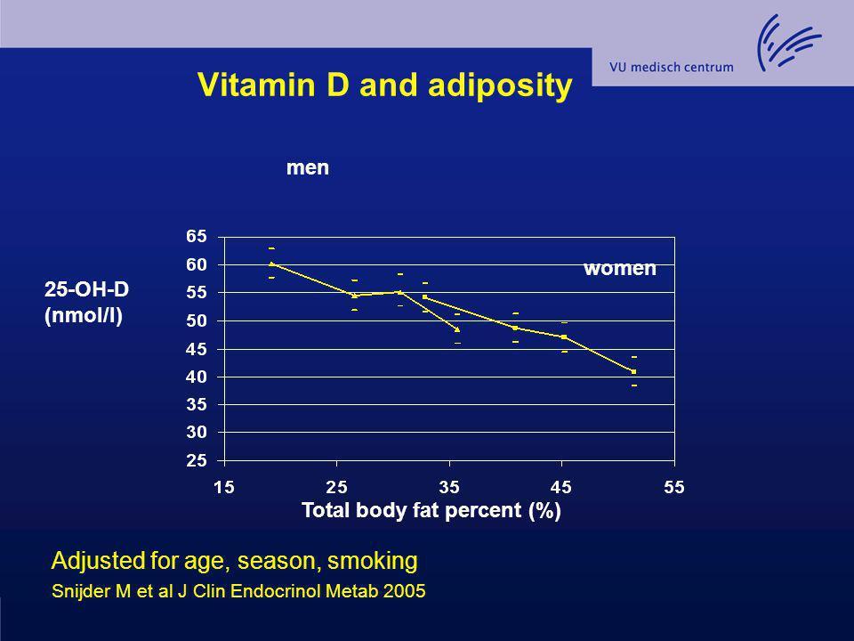 Conclusion (3) Een vitamine D dosis van 600 IU/dag of 4200 IU/week verzekert een serum 25(OH)D > 50 nmol/l bij 90 % van de vepleeghuisbewoners cq ouderen met nauwelijks blootstelling aan zonlicht.