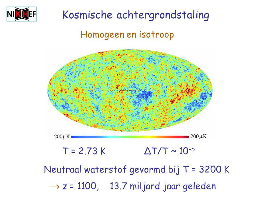 Kosmische achtergrondstaling T = 2.73 K ∆T/T ~ 10 -5 Homogeen en isotroop Neutraal waterstof gevormd bij T = 3200 K  z = 1100, 13.7 miljard jaar geleden