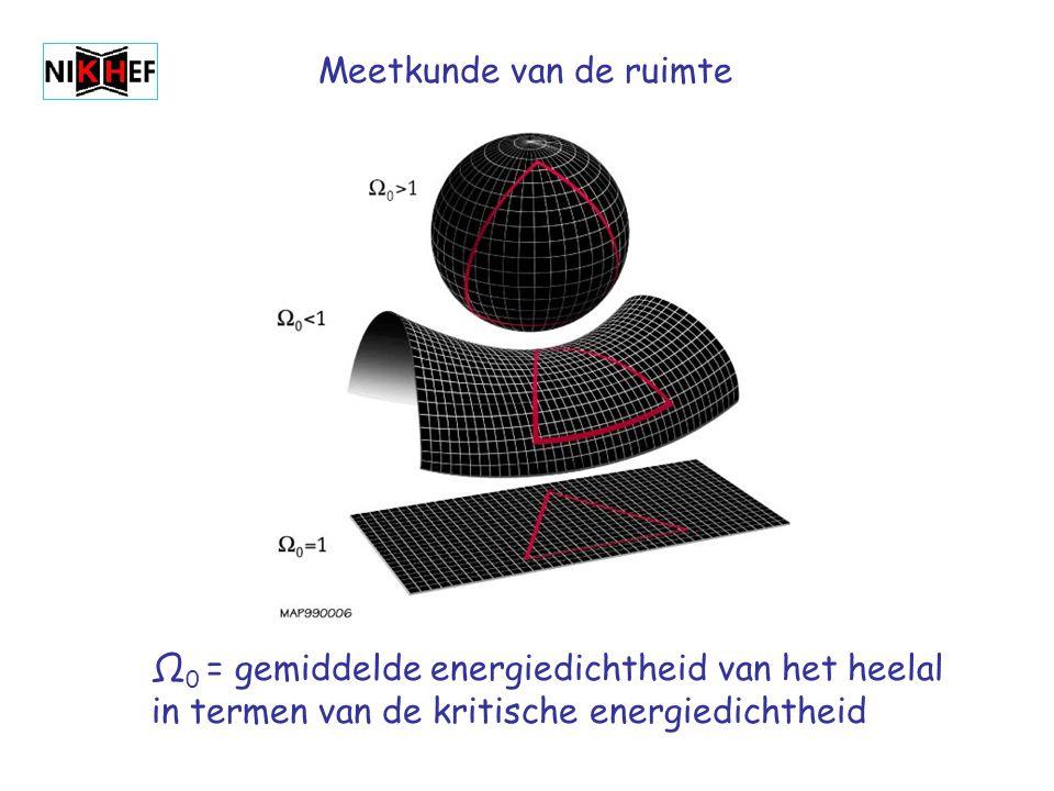 Meetkunde van de ruimte Ω 0 = gemiddelde energiedichtheid van het heelal in termen van de kritische energiedichtheid