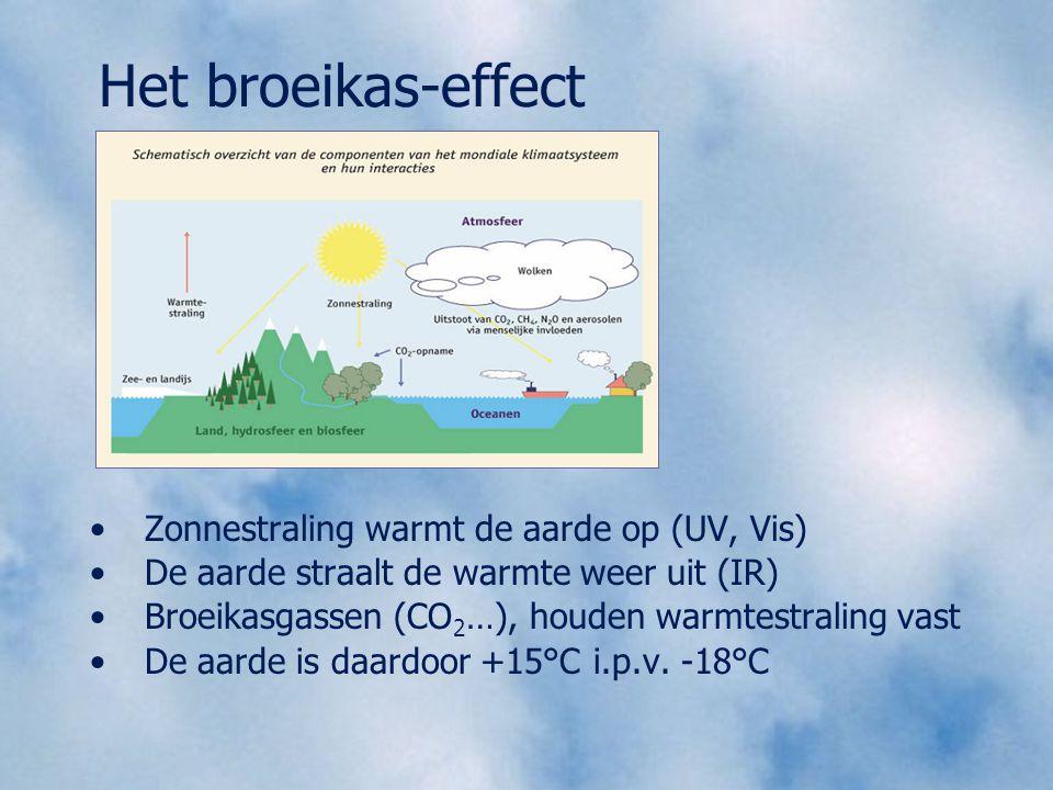 Het broeikas-effect Zonnestraling warmt de aarde op (UV, Vis) De aarde straalt de warmte weer uit (IR) Broeikasgassen (CO 2 …), houden warmtestraling