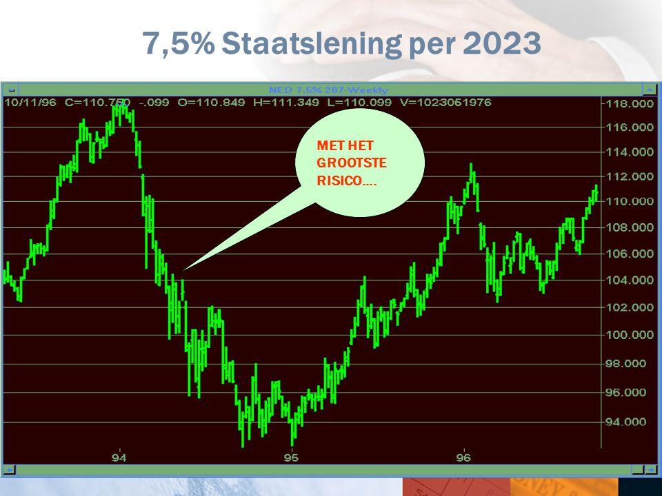 26 7,5% Staatslening per 2023 MET HET GROOTSTE RISICO....