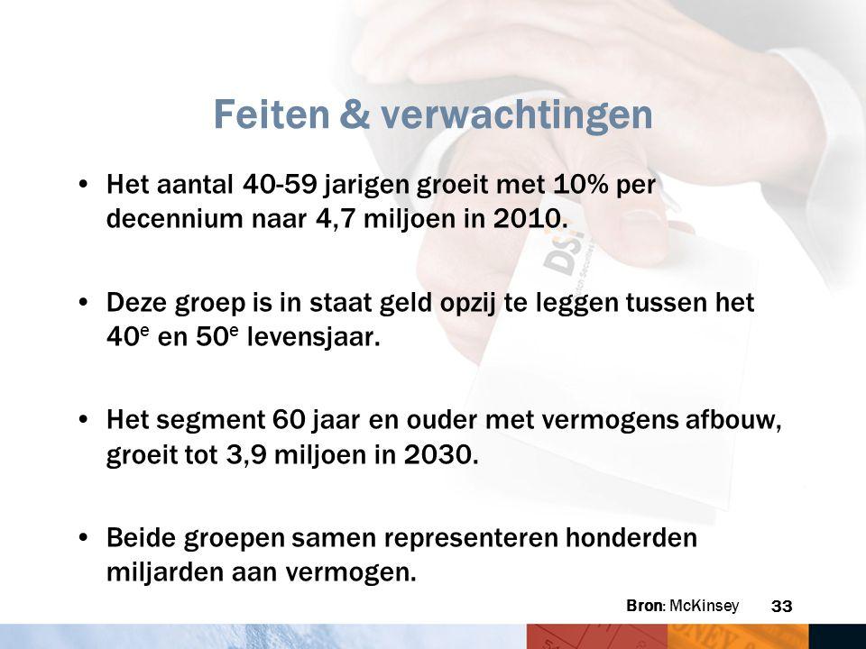 33 Feiten & verwachtingen Het aantal 40-59 jarigen groeit met 10% per decennium naar 4,7 miljoen in 2010. Deze groep is in staat geld opzij te leggen