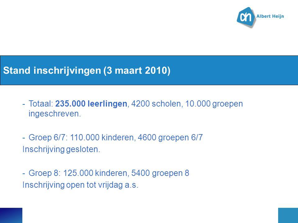 Stand inschrijvingen (3 maart 2010) -Totaal: 235.000 leerlingen, 4200 scholen, 10.000 groepen ingeschreven. -Groep 6/7: 110.000 kinderen, 4600 groepen