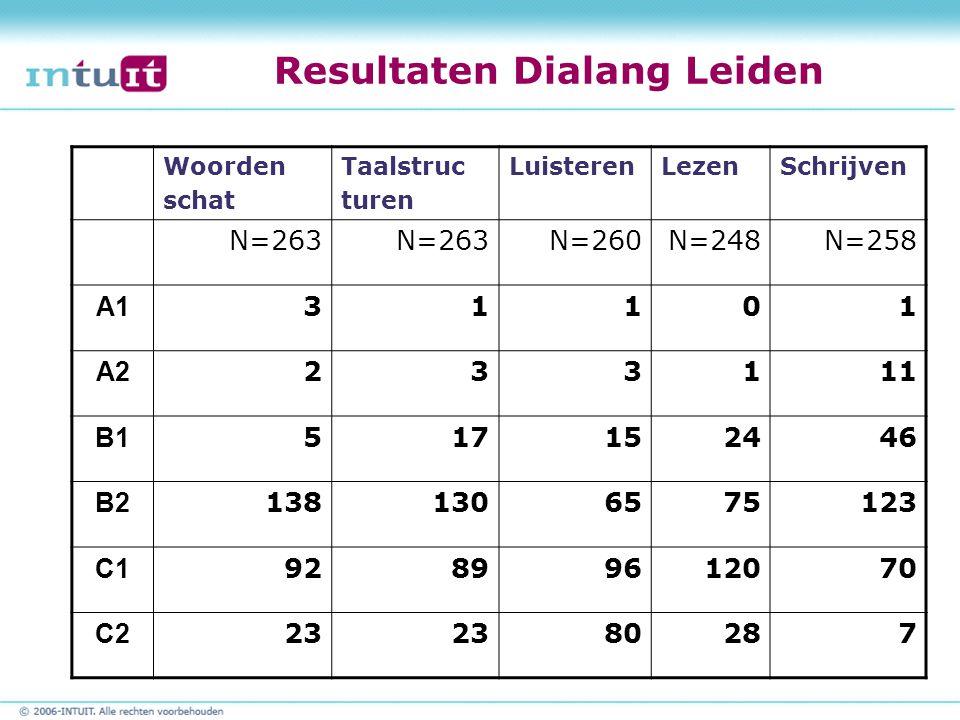 Resultaten Dialang Leiden Woorden schat Taalstruc turen LuisterenLezenSchrijven N=263 N=260N=248N=258 A1 31101 A2 233111 B1 517152446 B2 1381306575123 C1 92899612070 C2 23 80287