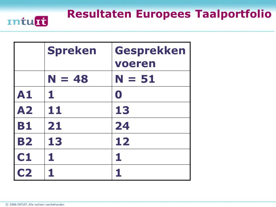 Resultaten Europees Taalportfolio SprekenGesprekken voeren N = 48N = 51 A110 A21113 B12124 B21312 C111 C211