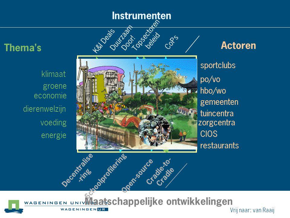 Thema's klimaat groene economie dierenwelzij n voeding energie Instrumenten K&I Deals Duurzaam Door! Topsectoren beleid CoPs______ Actoren po/vo sport