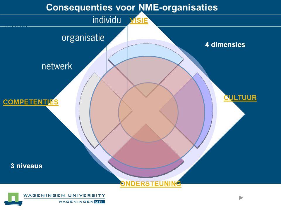 VISIE ONDERSTEUNING CULTUUR COMPETENTIES Consequenties voor NME-organisaties 4 dimensies 3 niveaus Individu individu Organisatie organisatie netwerk