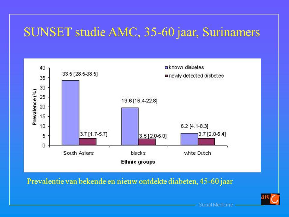 Social Medicine SUNSET studie AMC, 35-60 jaar, Surinamers Prevalentie van bekende en nieuw ontdekte diabeten, 45-60 jaar