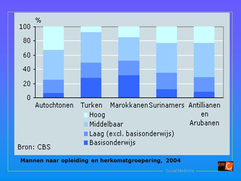 Social Medicine Mannen naar opleiding en herkomstgroepering, 2004