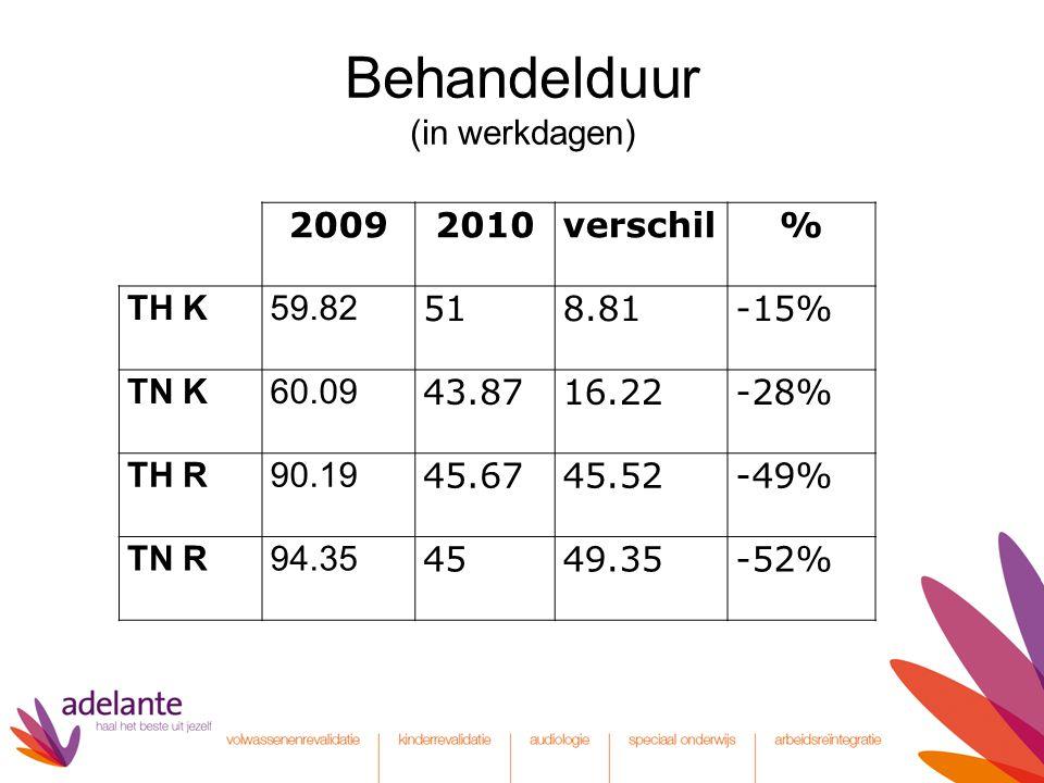 Behandelduur (in werkdagen) 20092010verschil% TH K59.82 518.81-15% TN K60.09 43.8716.22-28% TH R90.19 45.6745.52-49% TN R94.35 4549.35-52%