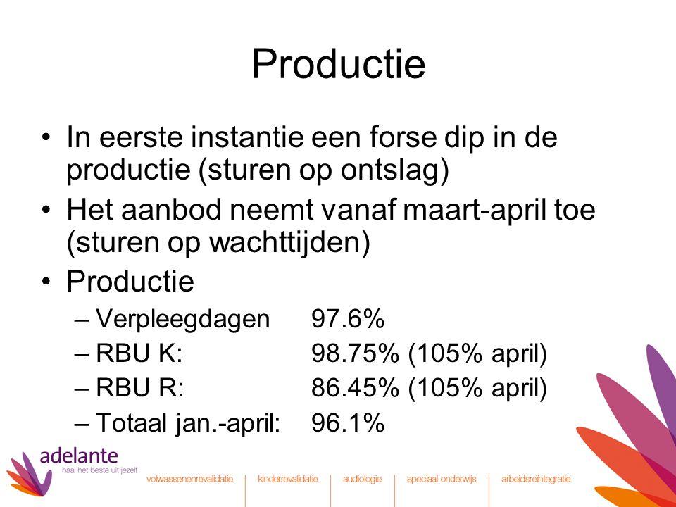 Productie In eerste instantie een forse dip in de productie (sturen op ontslag) Het aanbod neemt vanaf maart-april toe (sturen op wachttijden) Productie –Verpleegdagen 97.6% –RBU K:98.75% (105% april) –RBU R:86.45% (105% april) –Totaal jan.-april:96.1%