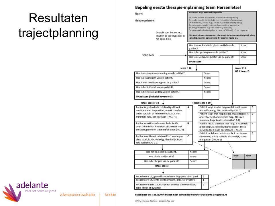 Resultaten trajectplanning