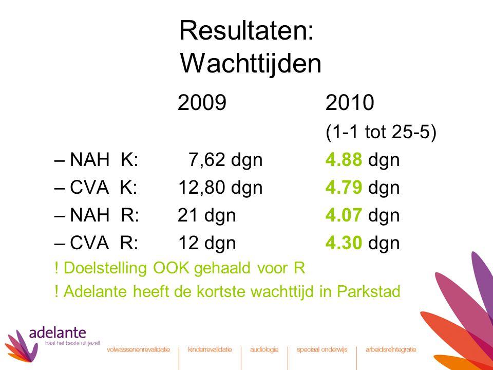 Resultaten: Wachttijden 20092010 (1-1 tot 25-5) –NAH K: 7,62 dgn 4.88 dgn –CVA K: 12,80 dgn4.79 dgn –NAH R: 21 dgn4.07 dgn –CVA R: 12 dgn4.30 dgn .