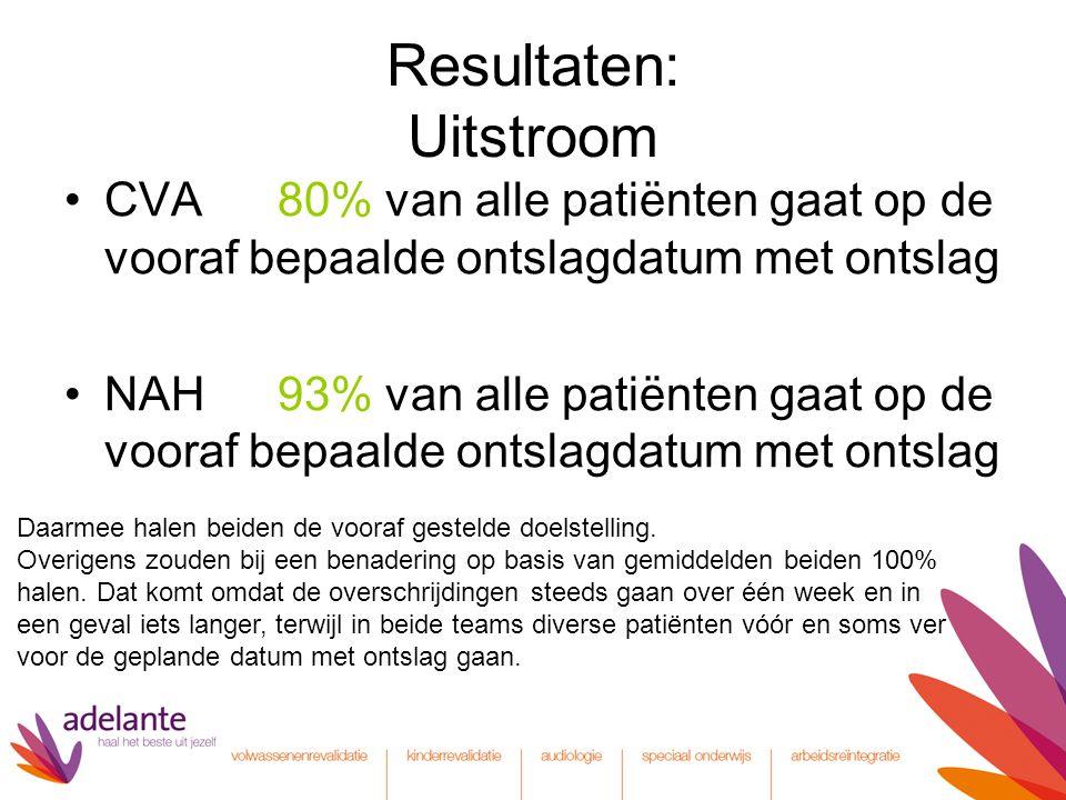 Resultaten: Uitstroom CVA 80% van alle patiënten gaat op de vooraf bepaalde ontslagdatum met ontslag NAH 93% van alle patiënten gaat op de vooraf bepaalde ontslagdatum met ontslag Daarmee halen beiden de vooraf gestelde doelstelling.