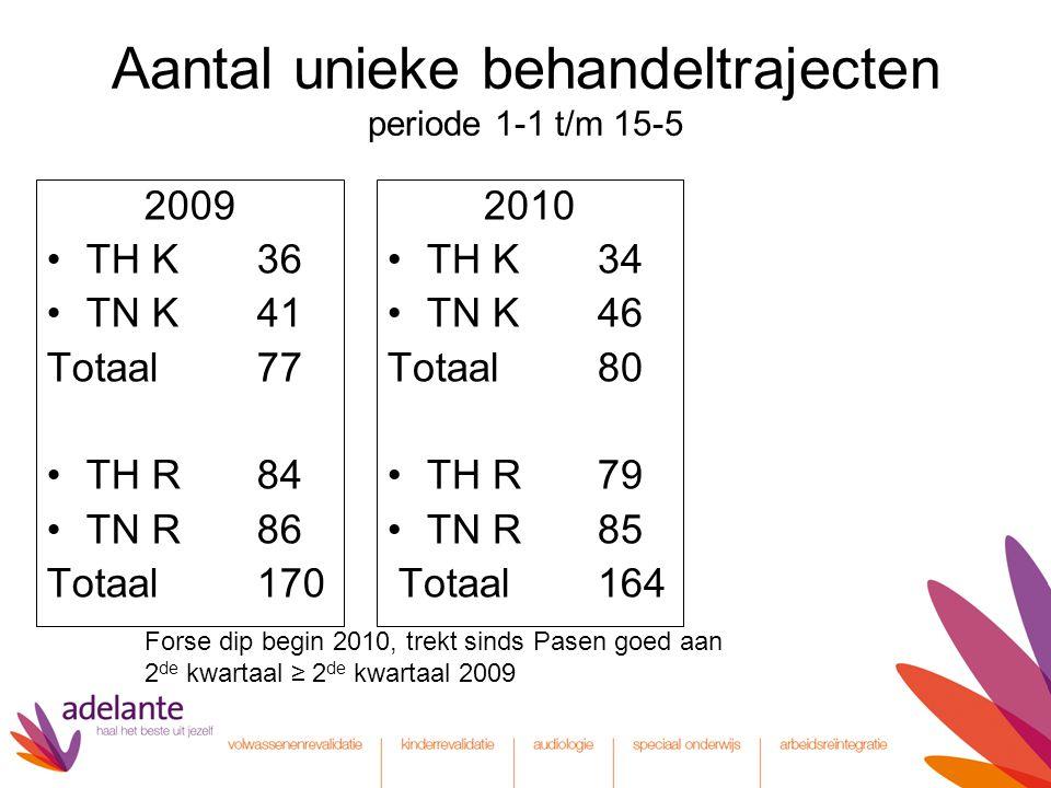 Aantal unieke behandeltrajecten periode 1-1 t/m 15-5 2009 TH K36 TN K41 Totaal77 TH R84 TN R86 Totaal170 2010 TH K34 TN K46 Totaal80 TH R79 TN R85 Totaal164 Forse dip begin 2010, trekt sinds Pasen goed aan 2 de kwartaal ≥ 2 de kwartaal 2009