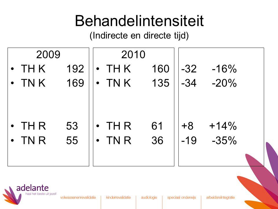 Behandelintensiteit (Indirecte en directe tijd) 2009 TH K192 TN K169 TH R53 TN R55 2010 TH K160 TN K135 TH R61 TN R36 -32 -16% -34 -20% +8 +14% -19 -3