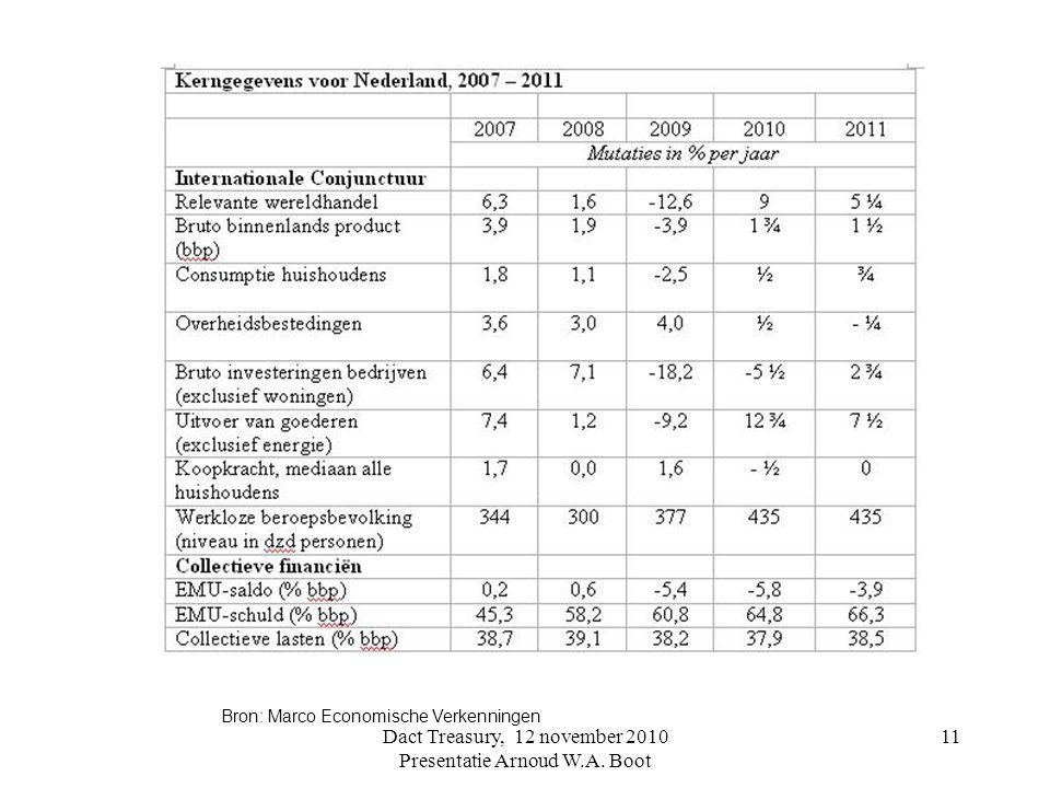 Bron: Marco Economische Verkenningen 11Dact Treasury, 12 november 2010 Presentatie Arnoud W.A. Boot