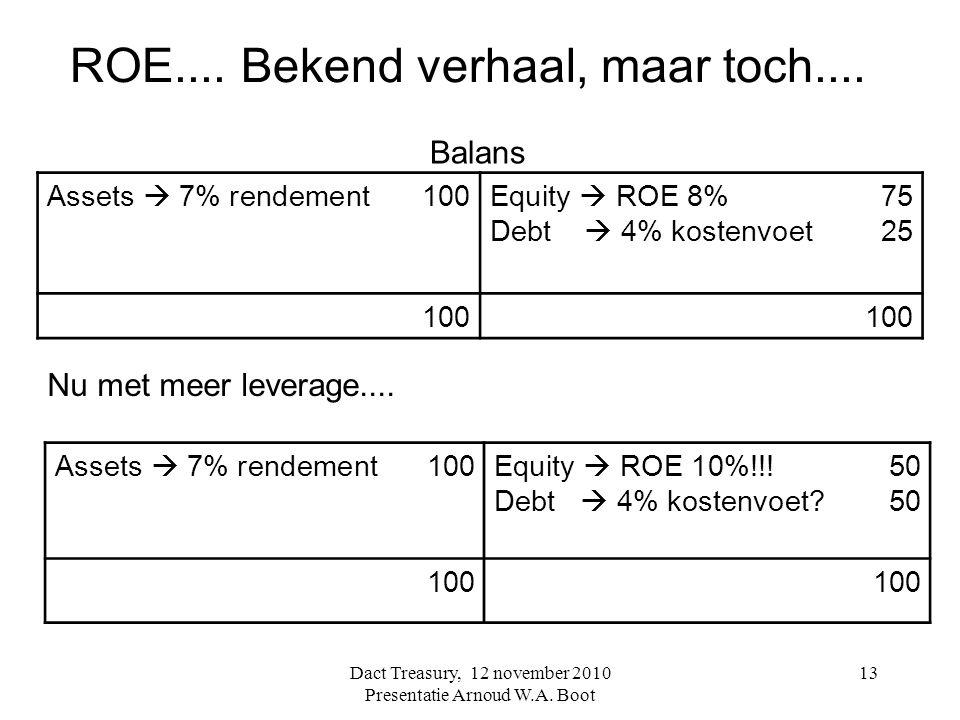ROE.... Bekend verhaal, maar toch.... Assets  7% rendement100Equity  ROE 10%!!!50 Debt  4% kostenvoet?50 100 Dact Treasury, 12 november 2010 Presen