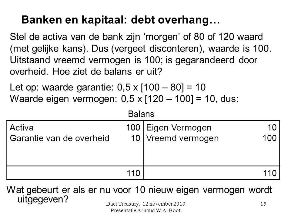 15 Banken en kapitaal: debt overhang… Wat gebeurt er als er nu voor 10 nieuw eigen vermogen wordt uitgegeven? Stel de activa van de bank zijn 'morgen'