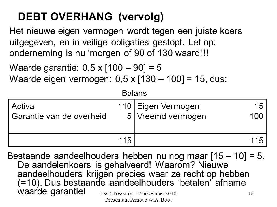 16 DEBT OVERHANG (vervolg) Bestaande aandeelhouders hebben nu nog maar [15 – 10] = 5. De aandelenkoers is gehalveerd! Waarom? Nieuwe aandeelhouders kr