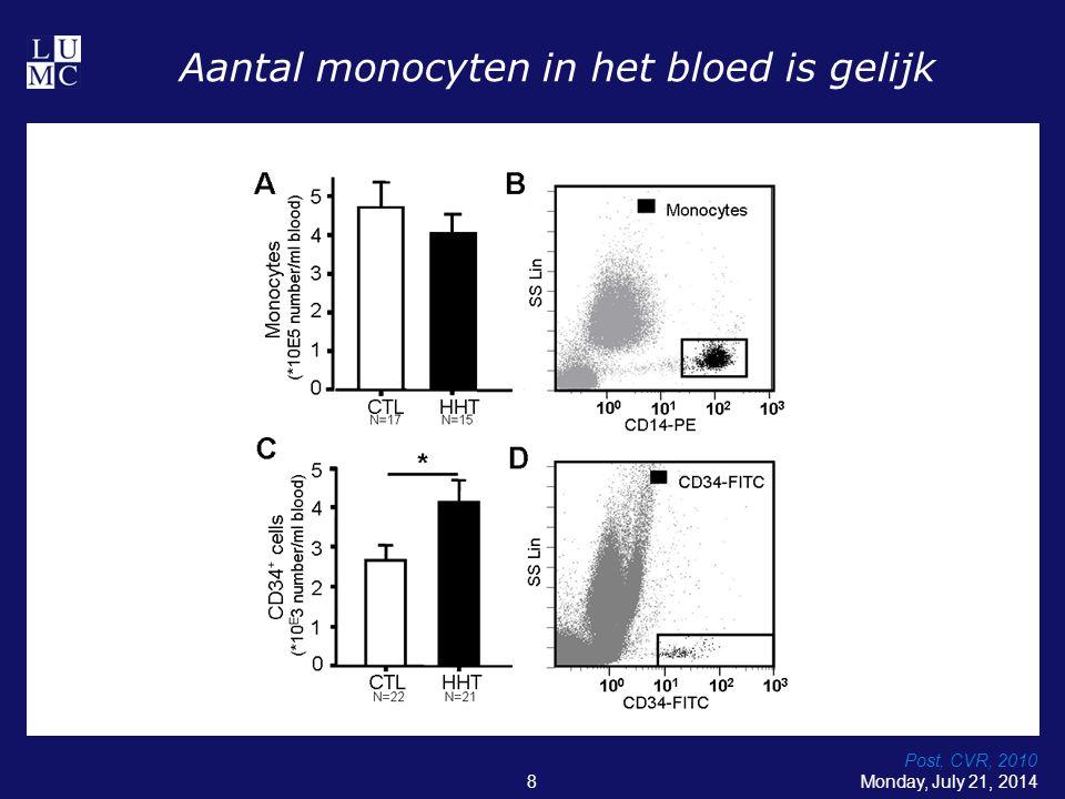 Hoe beinvloed TGFb macrofaag maturatie.