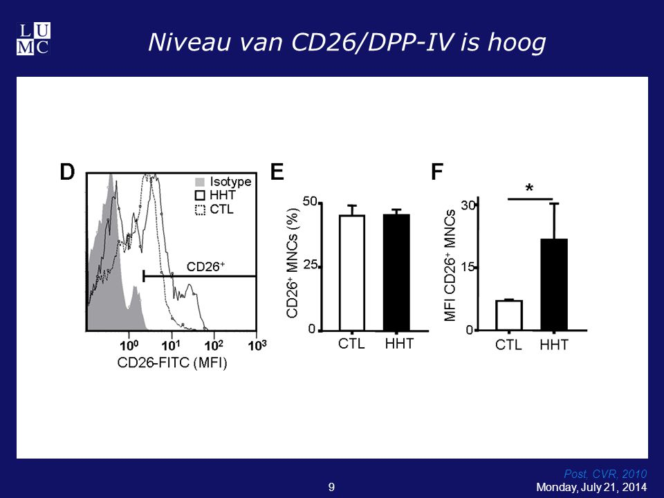 TGFb speelt met de balans tussen M1 en M2 Monday, July 21, 201420 Regenerative status Based on expression of Mannose Receptor (CD206) on macrophages