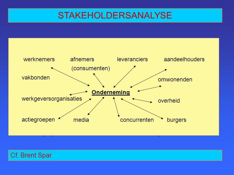 STAKEHOLDERSANALYSE werknemersafnemers (consumenten) leveranciersaandeelhouders vakbondenomwonenden werkgevers- organisaties ONDERNEMING overheid acti