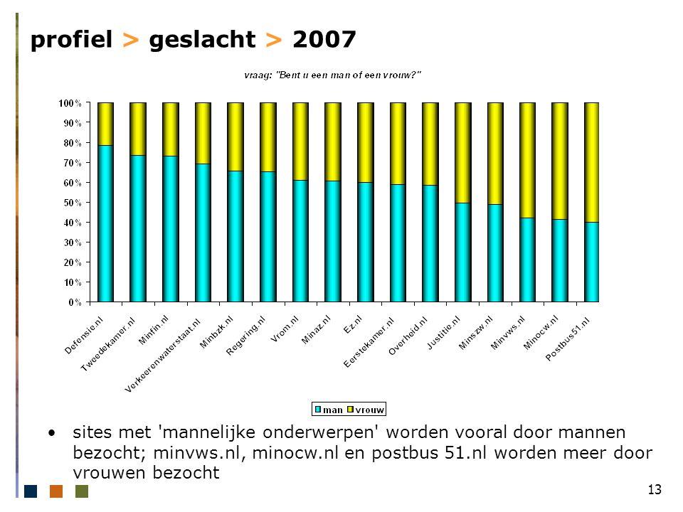 13 profiel > geslacht > 2007 sites met mannelijke onderwerpen worden vooral door mannen bezocht; minvws.nl, minocw.nl en postbus 51.nl worden meer door vrouwen bezocht
